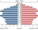 フィリピンもゆるく出生率は低下(フィリピンと日本の人口ピラミッドの推移)
